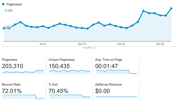 Blog Traffic Report