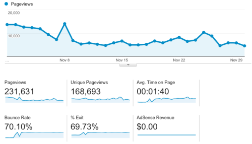 November 2015 blog traffic - blog income report
