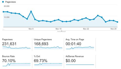 November 2015 blog traffic - blog income report