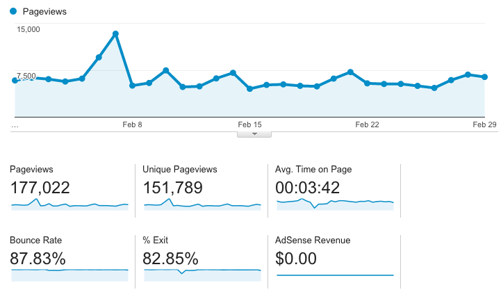 How I made over $3000 from my blog in February